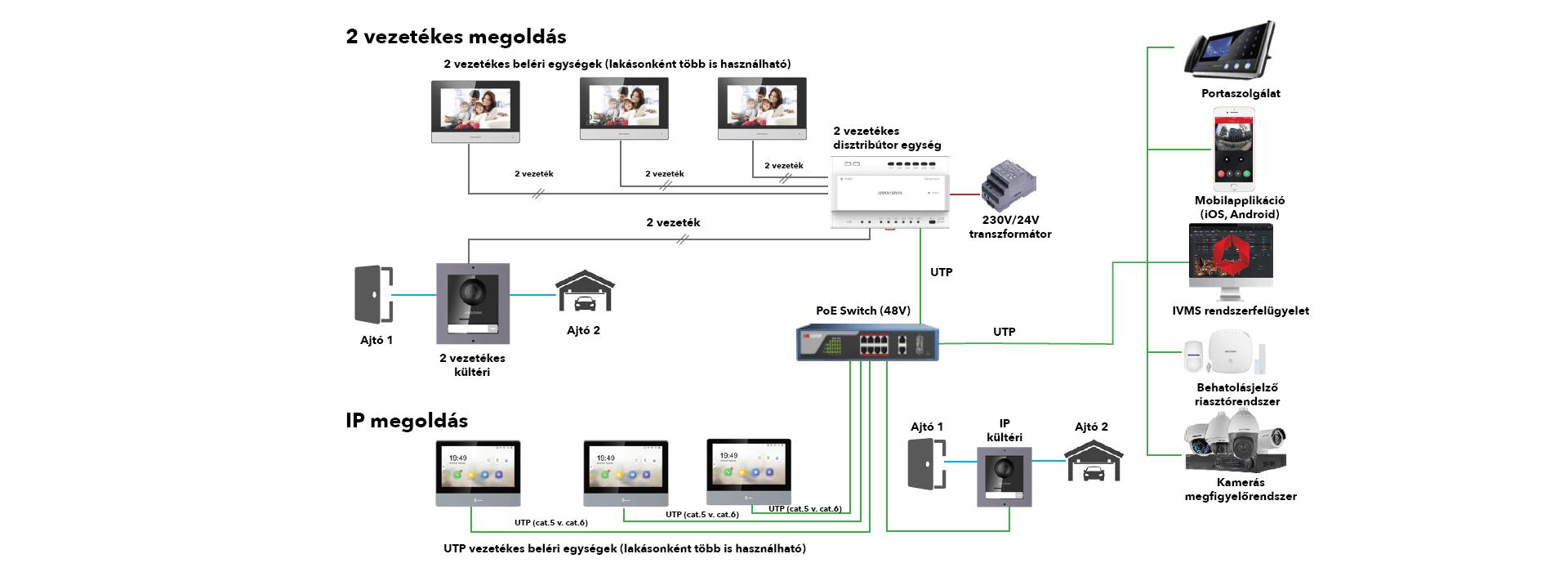 Hybrid kaputelefon rendszer